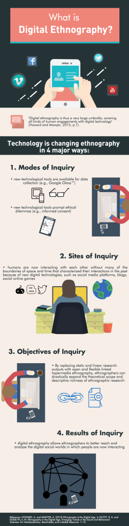 Infographic summary of digital ethnography
