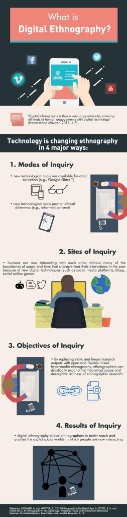 Infographic summary of digital ethnography